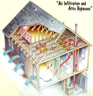 Air Infiltration and Attic Bypasses Diagram ~ Click for larger image