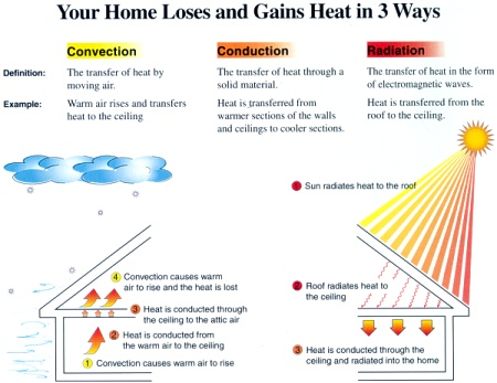 Your Home Loses and Gains Heat in 3 Ways ~ Click for larger image