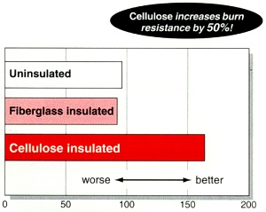 Cellulose Insulation Increases Burn Resistance By 50%