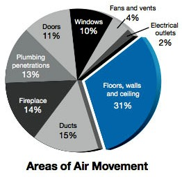 Areas of Air Movement