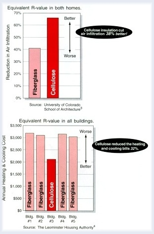 Reduction in Air Infiltration and Annual Heating and Cooling Costs ~ Click for larger image