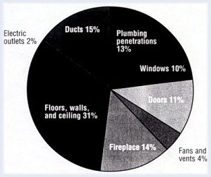 How does air escape the home? ~ Click for larger image