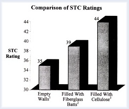 Comparison Chart Of STC Ratings